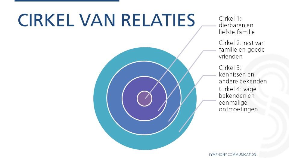 Cirkel van relaties
